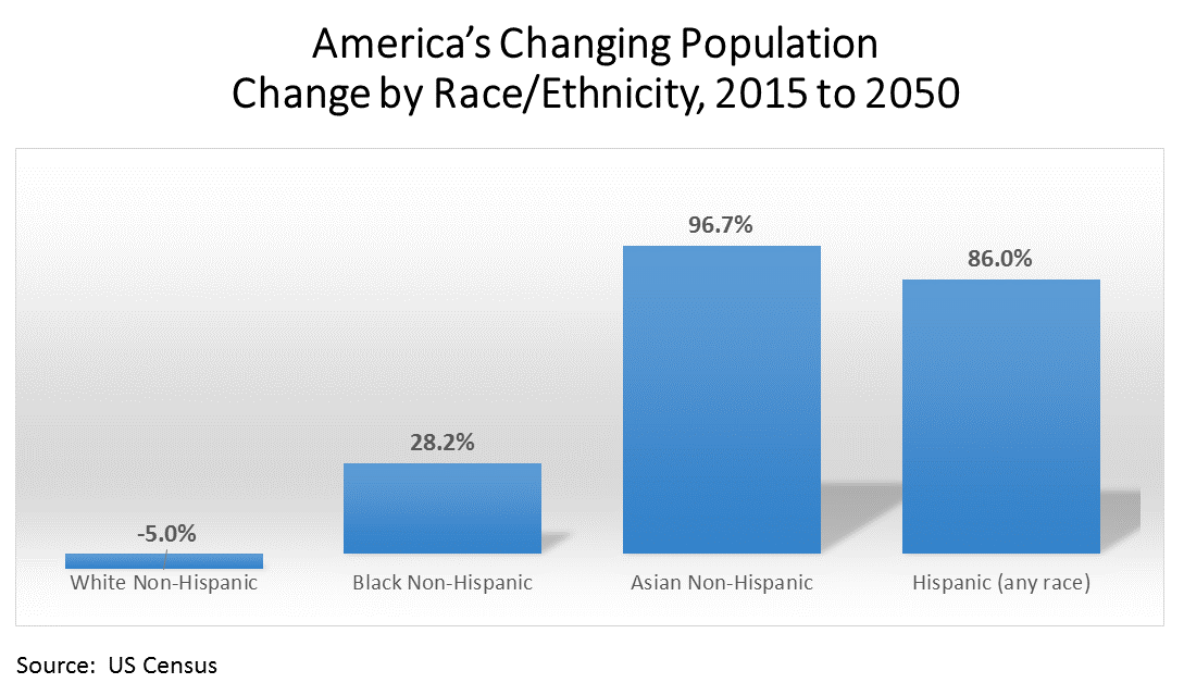 America's Changing Population