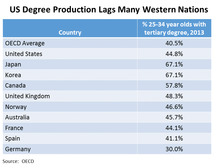 US Degree Production